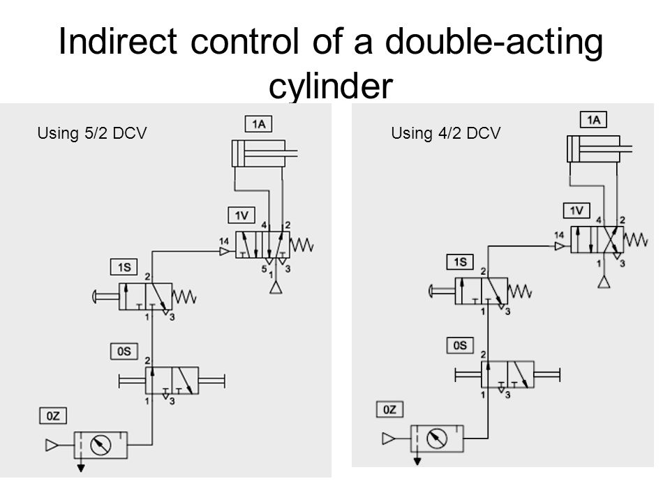 indirect control of a double-acting cylinder