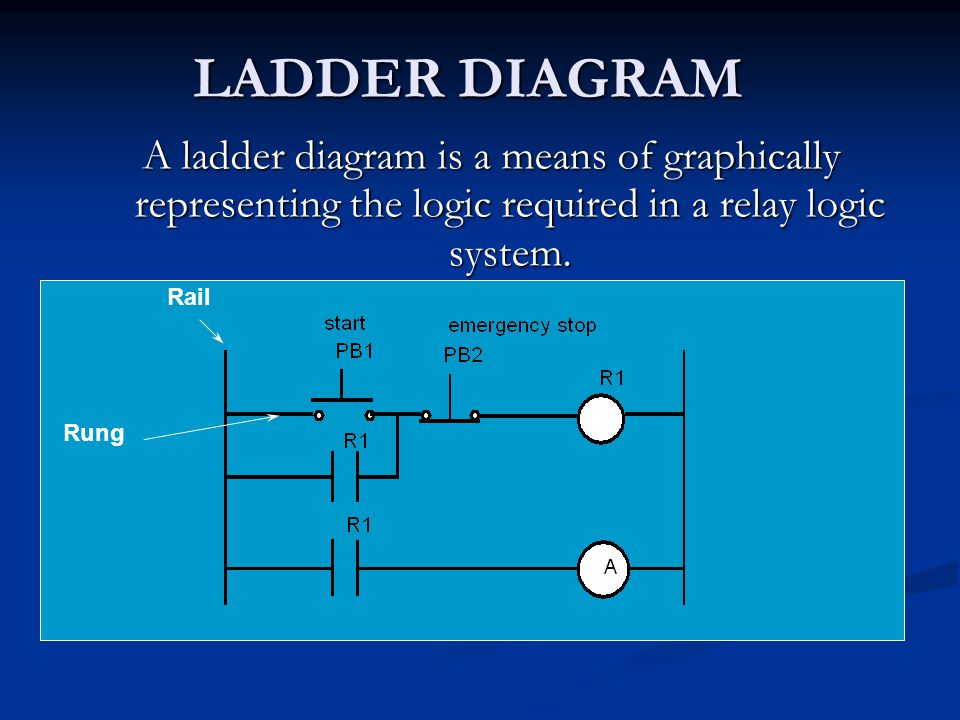 LADDER DIAGRAM A ladder diagram is a means of graphically representing the logic required in a relay logic system.