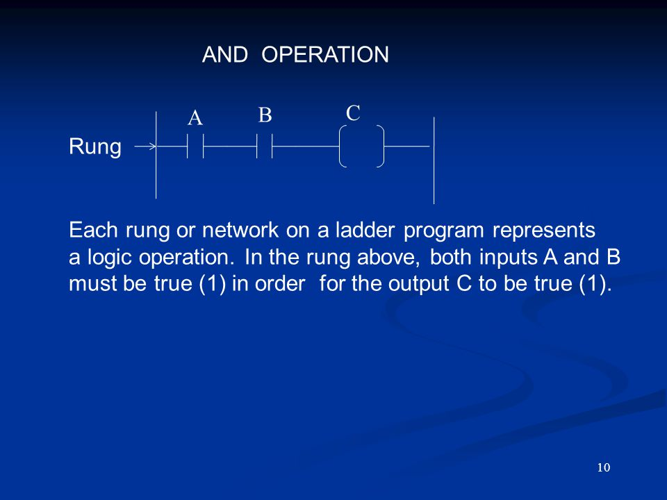 Each rung or network on a ladder program represents