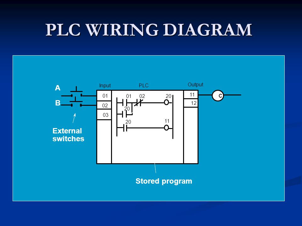 PLC WIRING DIAGRAM A B External switches Stored program Input PLC