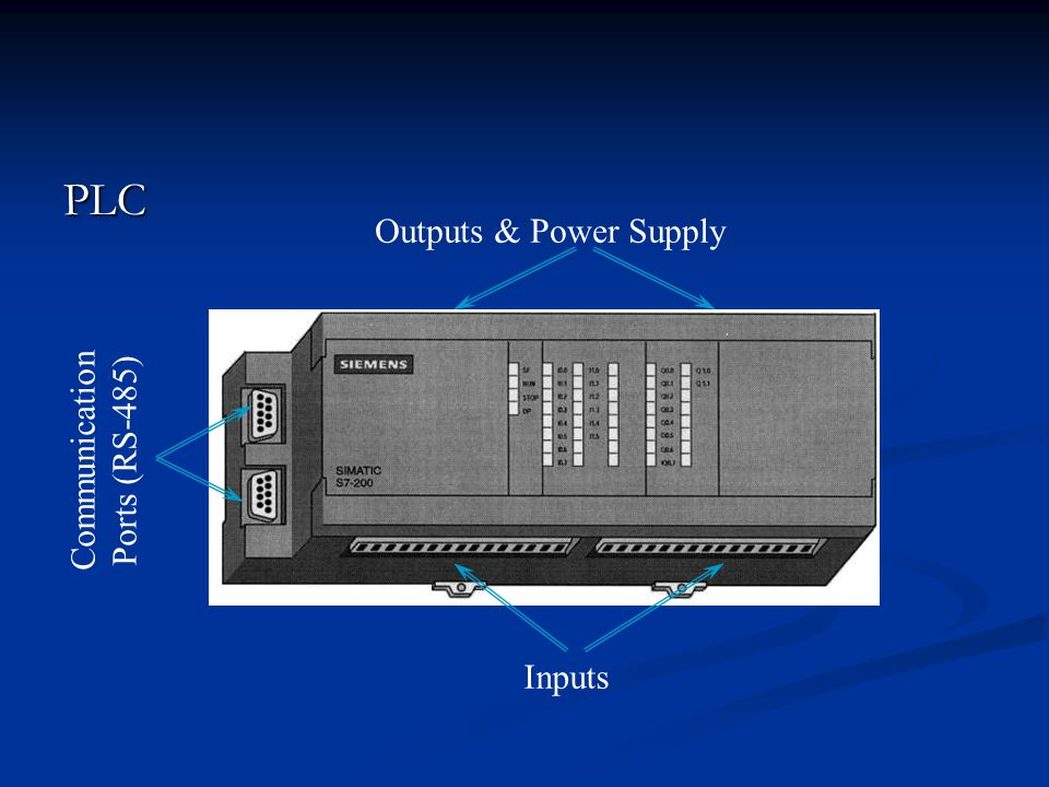 PLC Outputs & Power Supply Communication Ports (RS-485) Inputs