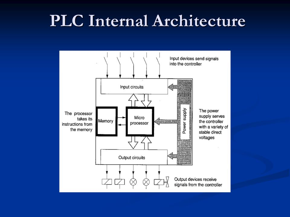 PLC Internal Architecture