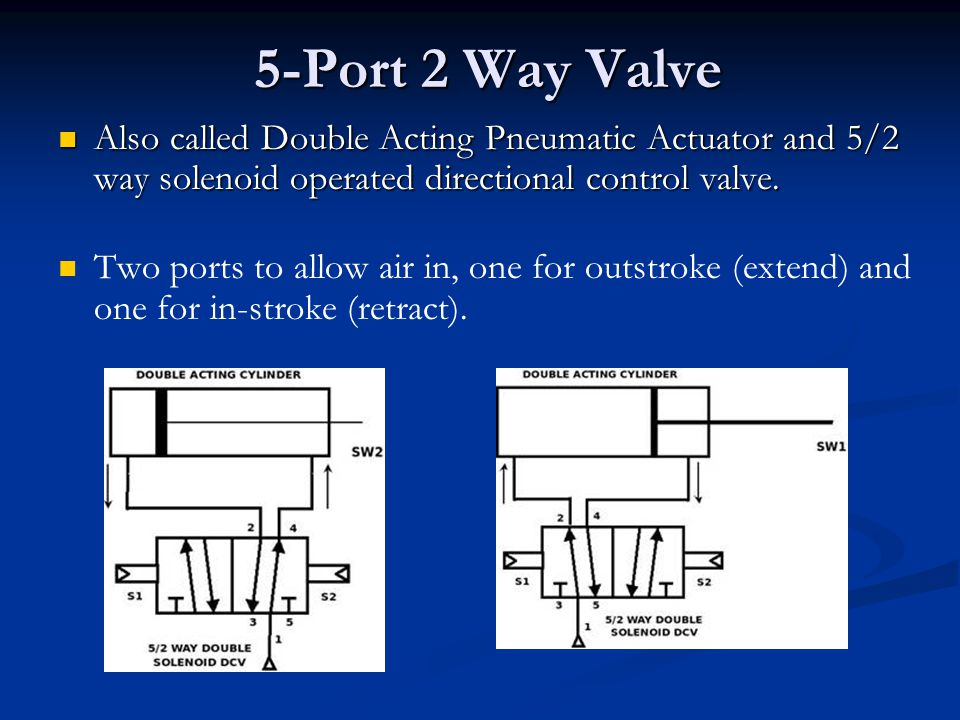 5-Port 2 Way Valve Also called Double Acting Pneumatic Actuator and 5/2 way solenoid operated directional control valve.