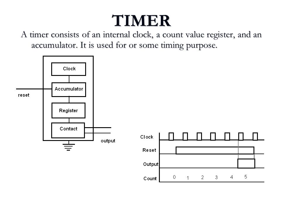 TIMER A timer consists of an internal clock, a count value register, and an accumulator. It is used for or some timing purpose.