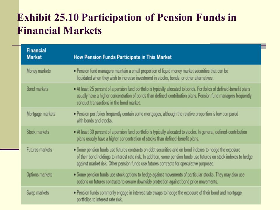Exhibit Participation of Pension Funds in Financial Markets