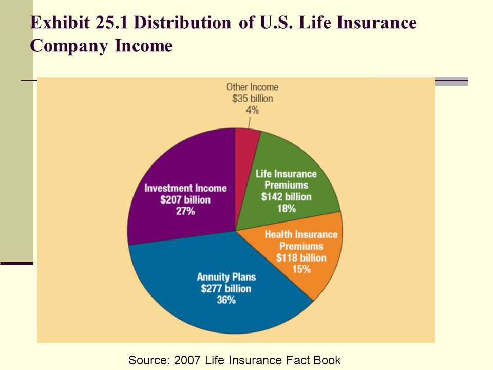 Exhibit 25.1 Distribution of U.S. Life Insurance Company Income