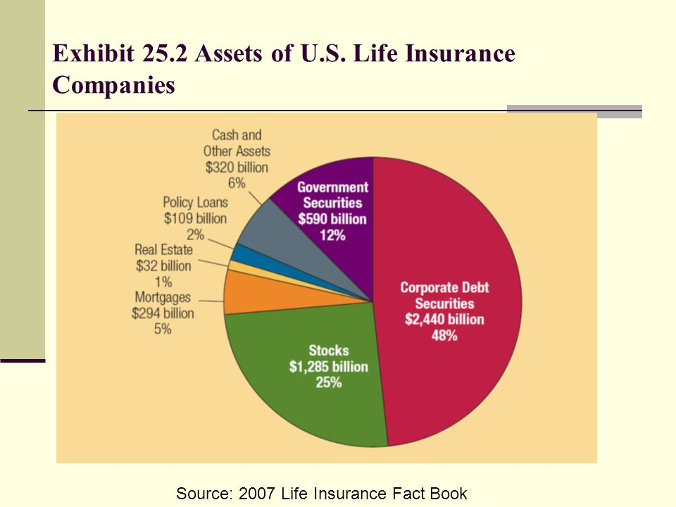 Exhibit 25.2 Assets of U.S. Life Insurance Companies