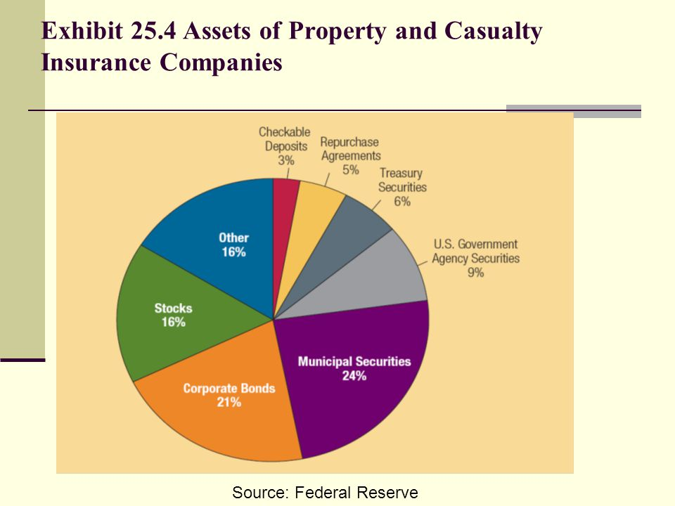 Exhibit 25.4 Assets of Property and Casualty Insurance Companies