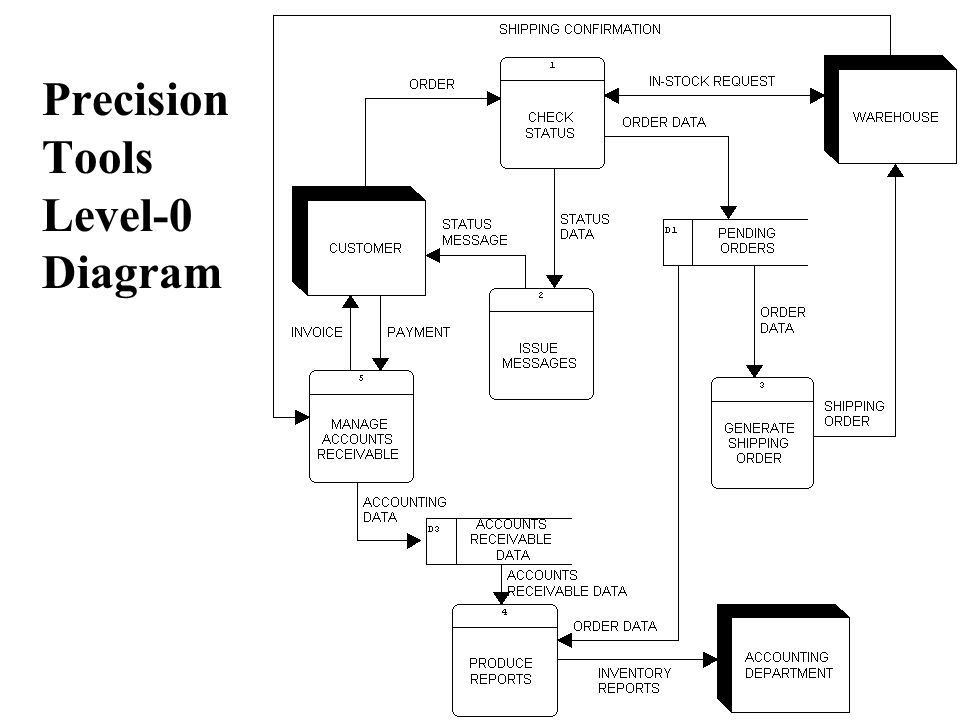Data flow diagramming solutions to in class exercises ppt video 4 precision tools level 0 diagram ccuart Images