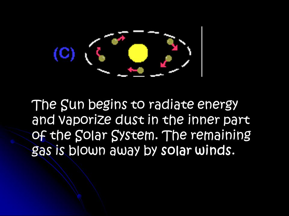 The Sun begins to radiate energy and vaporize dust in the inner part of the Solar System.
