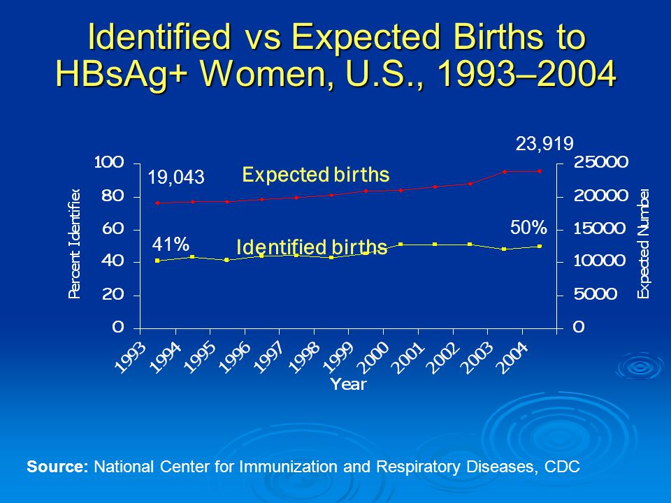 Identified vs Expected Births to HBsAg+ Women, U.S., 1993–2004