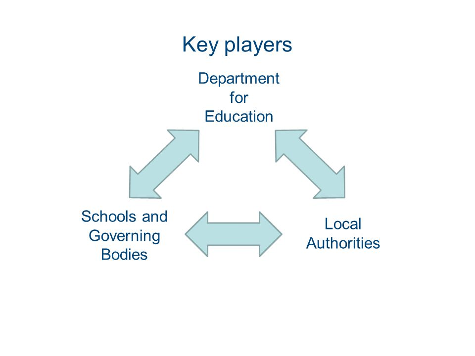 Key players Department for Education Schools and Governing Bodies