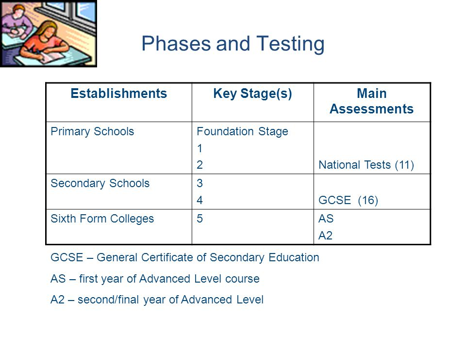 Phases and Testing Establishments Key Stage(s) Main Assessments