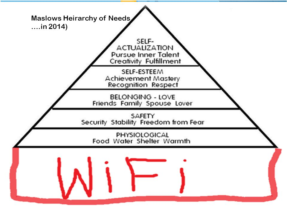 5 Basic Needs Maslow's Hierarchy of Needs Maslows Heirarchy of Needs