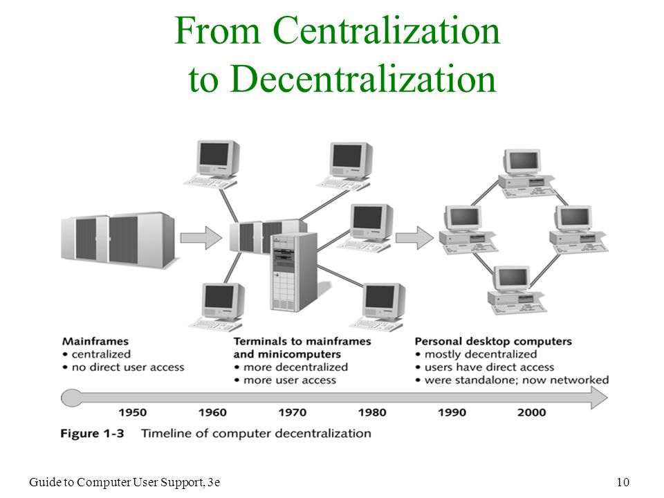 From Centralization To Decentralization