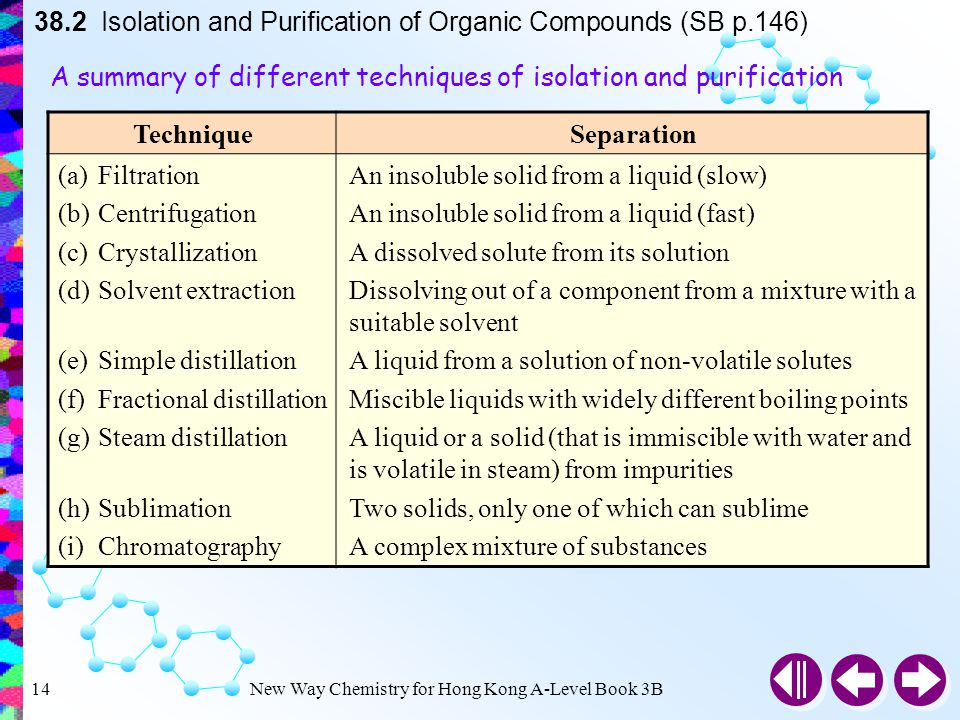 purification of organic compounds