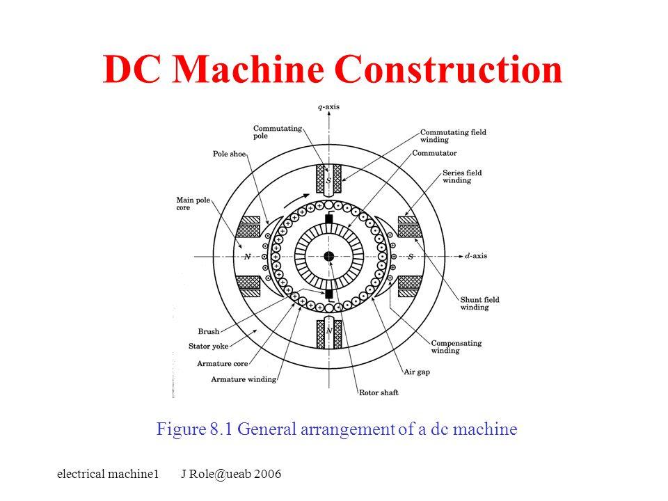 Dc motors electrical machine1 j ppt video online download 5 dc machine construction ccuart Choice Image