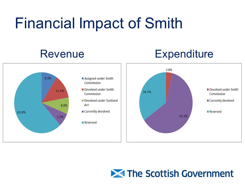 Financial Impact of Smith