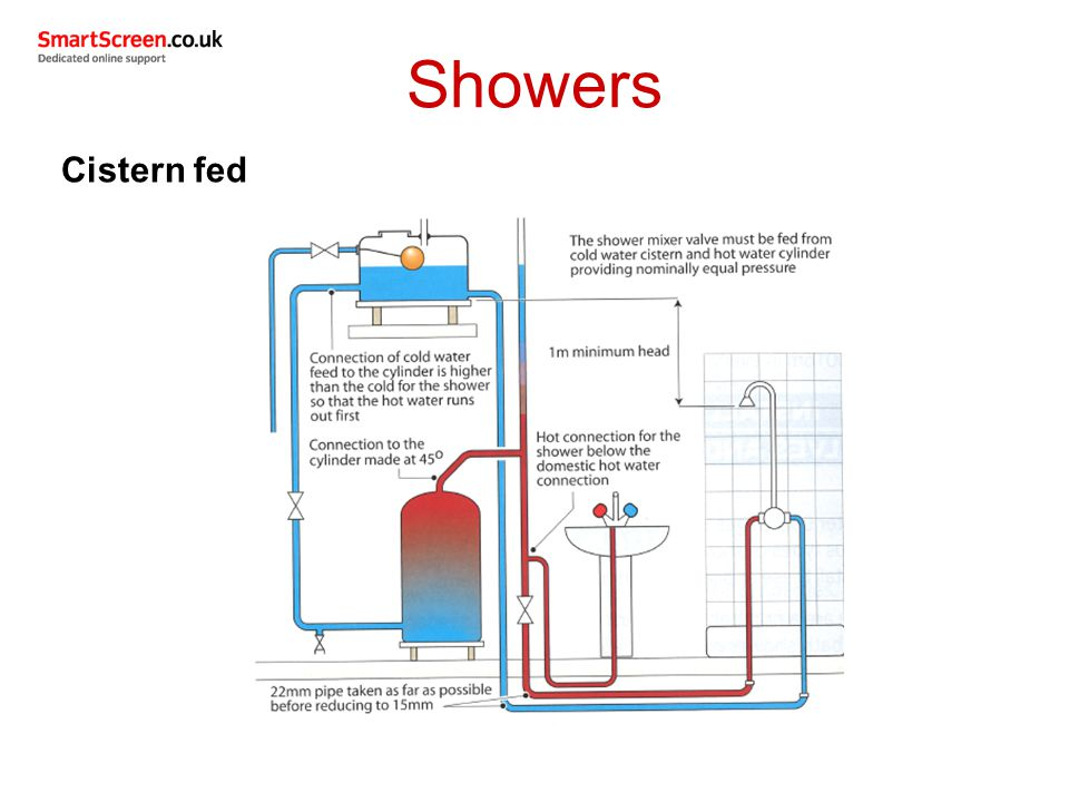 Fed Shower For Hot Water System On Wiring Diagram Electric Shower ...