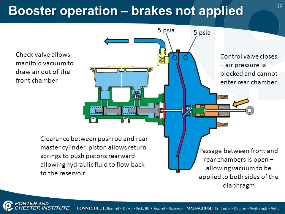 Introduction to Power Brakes - ppt video online download