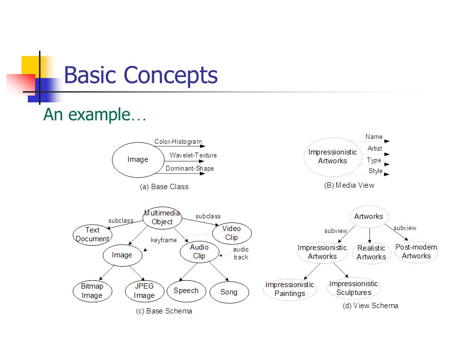 Basic Concepts An example…