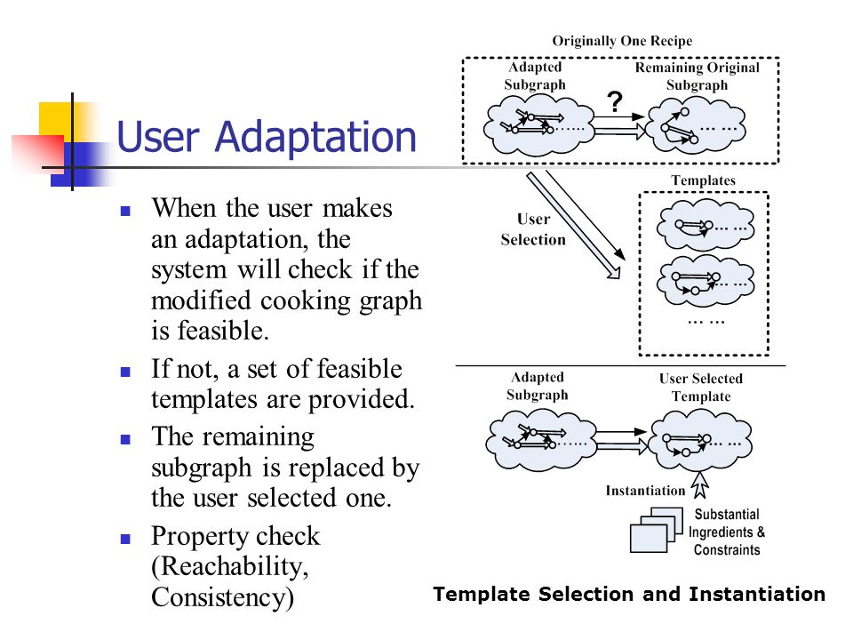Template Selection and Instantiation
