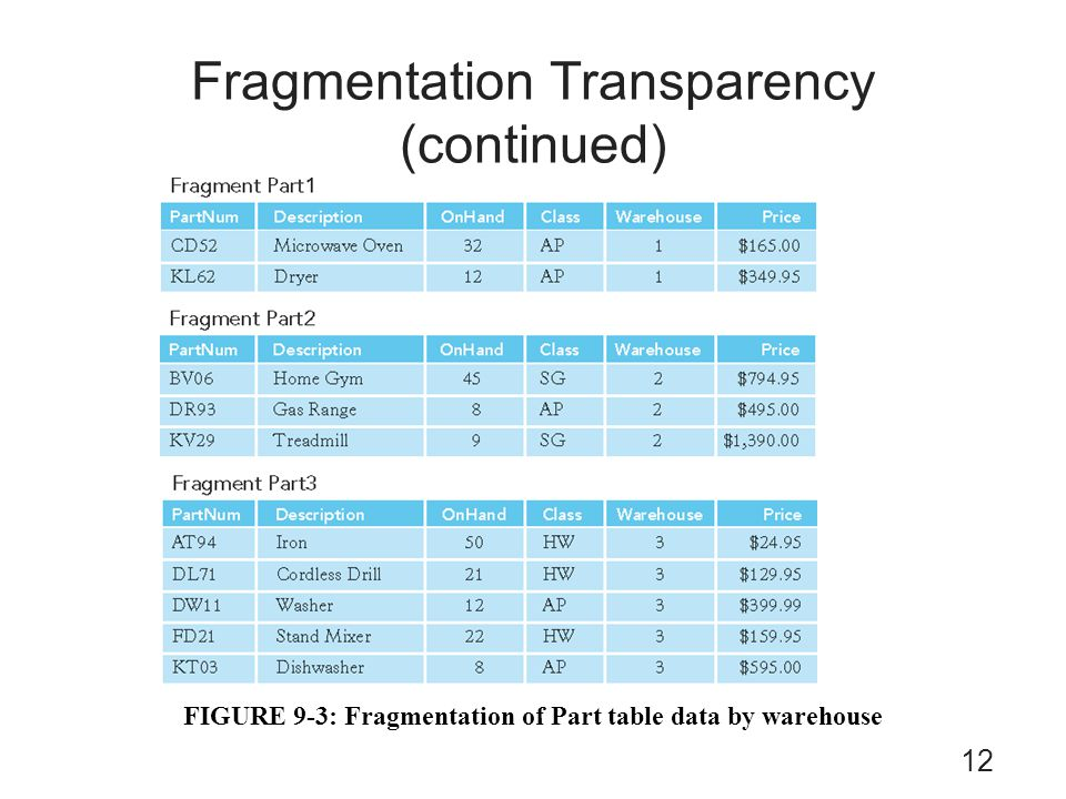 Fragmentation Transparency (continued)