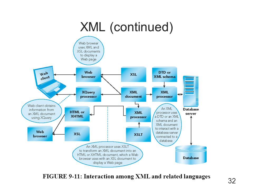 FIGURE 9-11: Interaction among XML and related languages