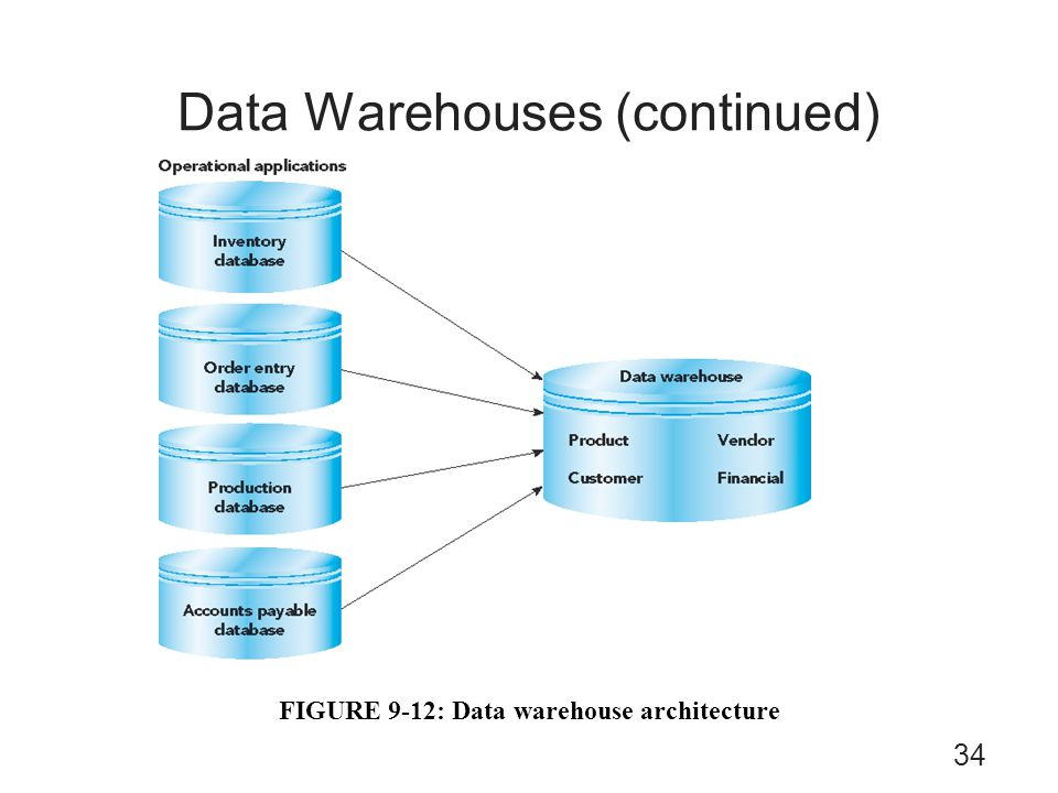 Data Warehouses (continued)