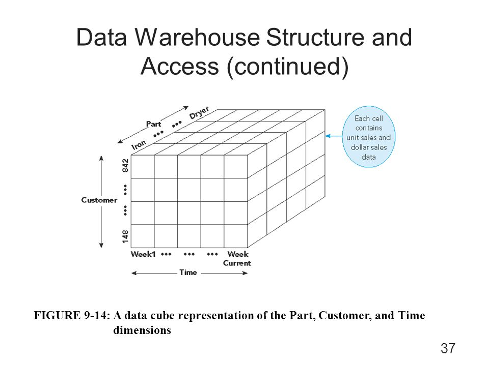 Data Warehouse Structure and Access (continued)