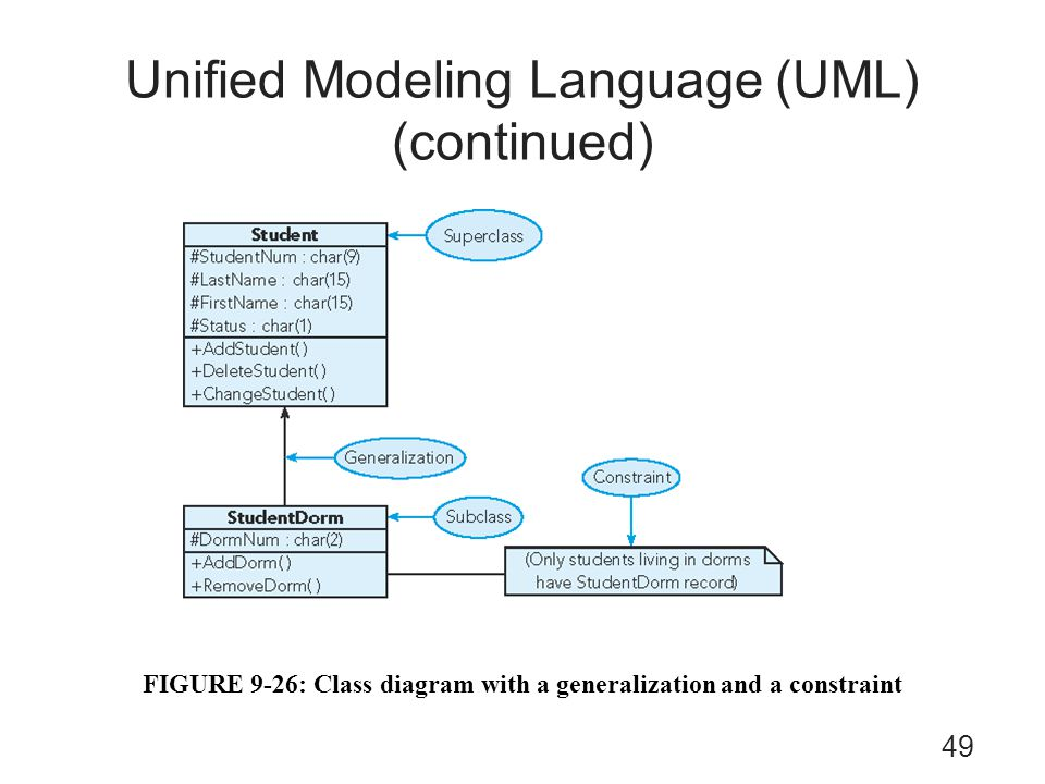 Unified Modeling Language (UML) (continued)