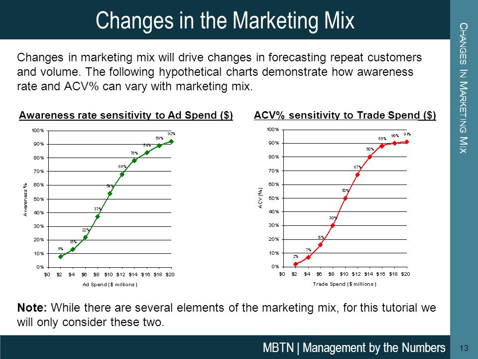Changes In Marketing Mix