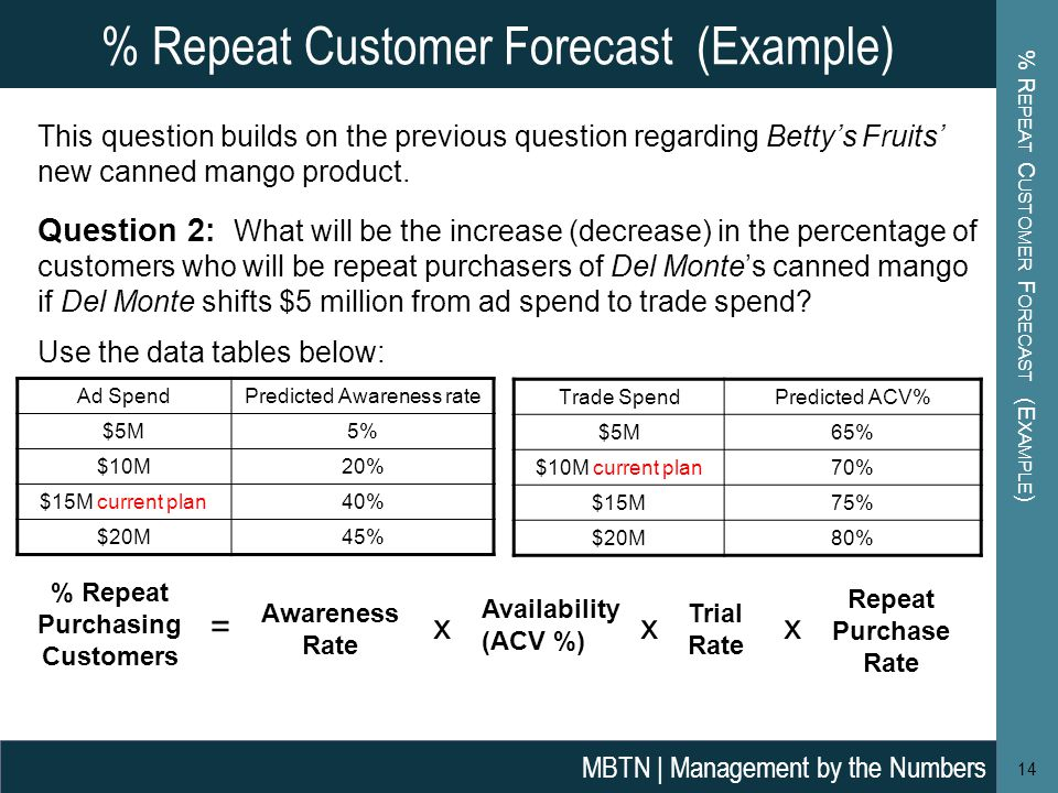 % Repeat Customer Forecast (Example)