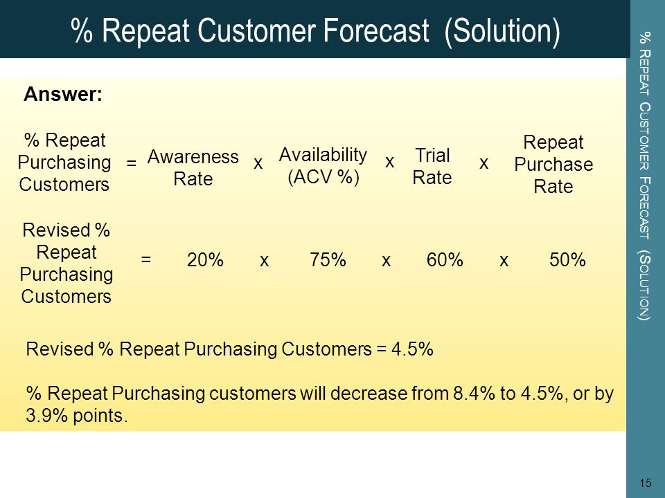 % Repeat Customer Forecast (Solution)