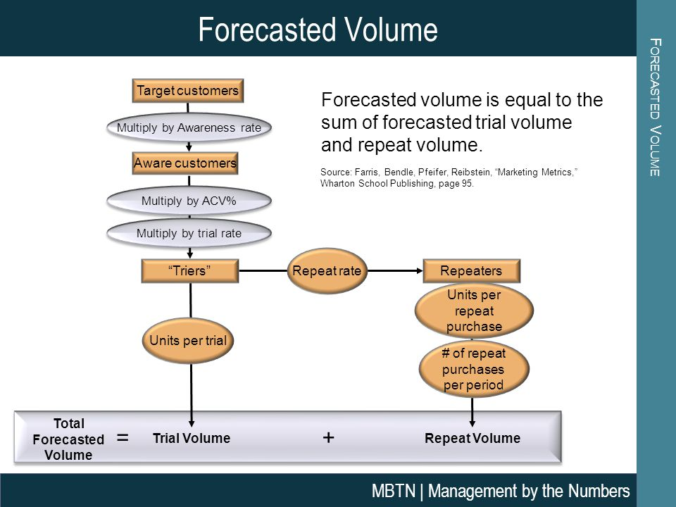 Total Forecasted Volume