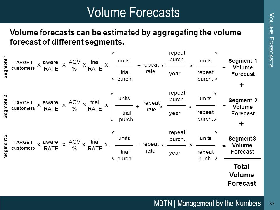 Volume Forecasts Volume Forecasts. Volume forecasts can be estimated by aggregating the volume forecast of different segments.