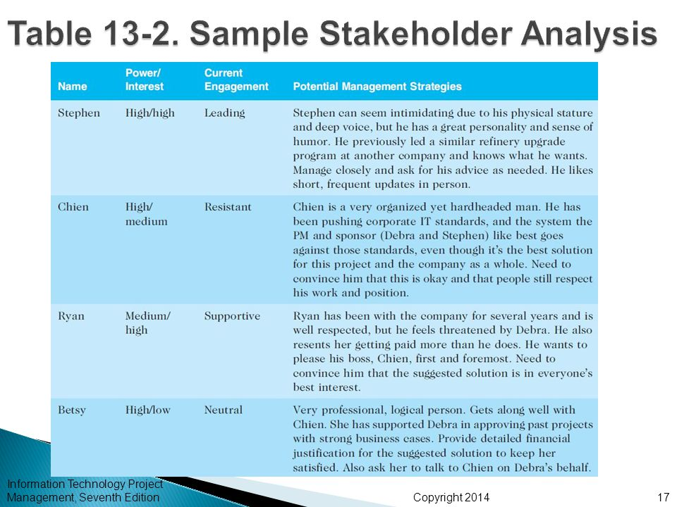 Chapter 13: Project Stakeholder Management - ppt video online download