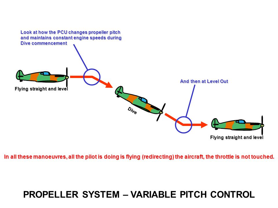 Propeller Control Unit (PCU) Operation - ppt video online download