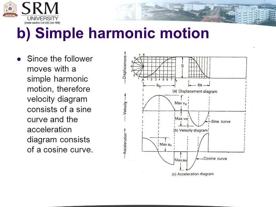 various aspects of harmonic motion using It provides equations for motion and acceleration of the block, and uses newton's first and second law to describe the behaviour of the system and  of the various aspects of simple harmonic motion like frequency of vibration, angular frequency, amplitude of vibration, maximum speed, maximum.