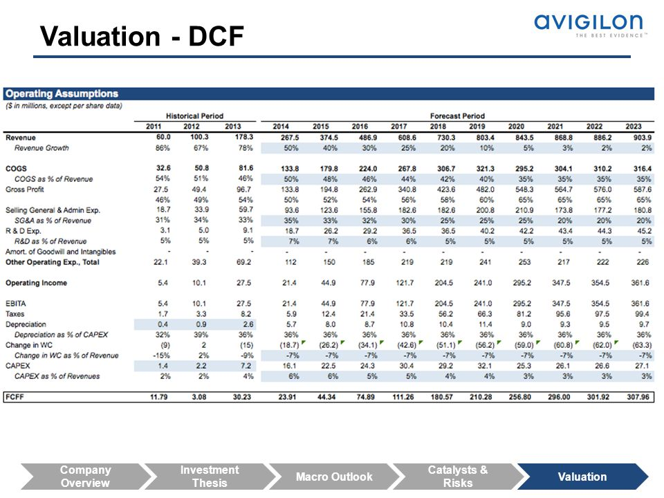 Valuation - DCF Company Overview Investment Thesis Macro Outlook