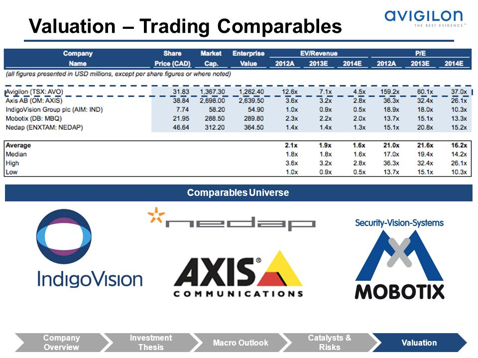 Valuation – Trading Comparables
