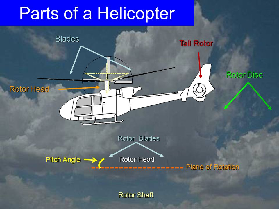 Parts of a Helicopter Blades Tail Rotor Rotor Disc Rotor Head