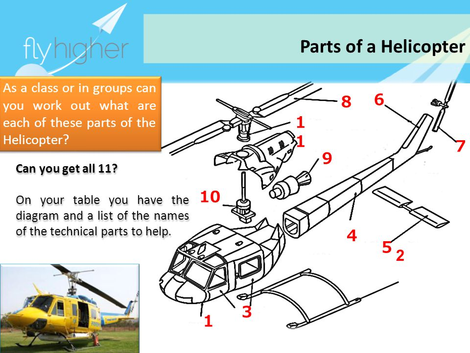 Parts of a Helicopter As a class or in groups can you work out what are each of these parts of the Helicopter