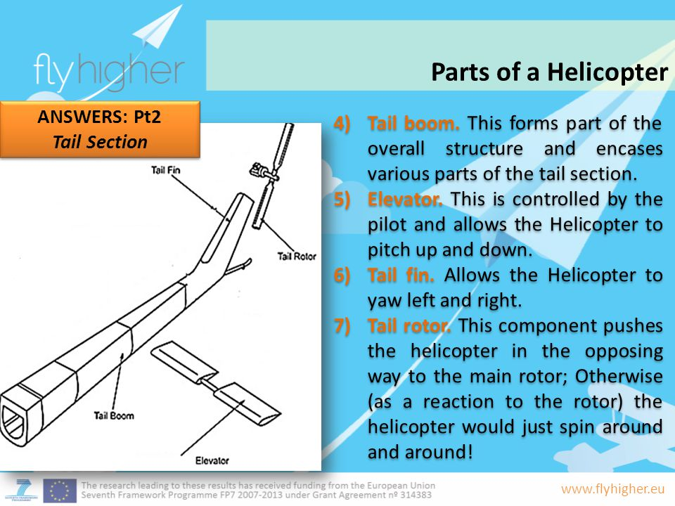 Parts of a Helicopter ANSWERS: Pt2
