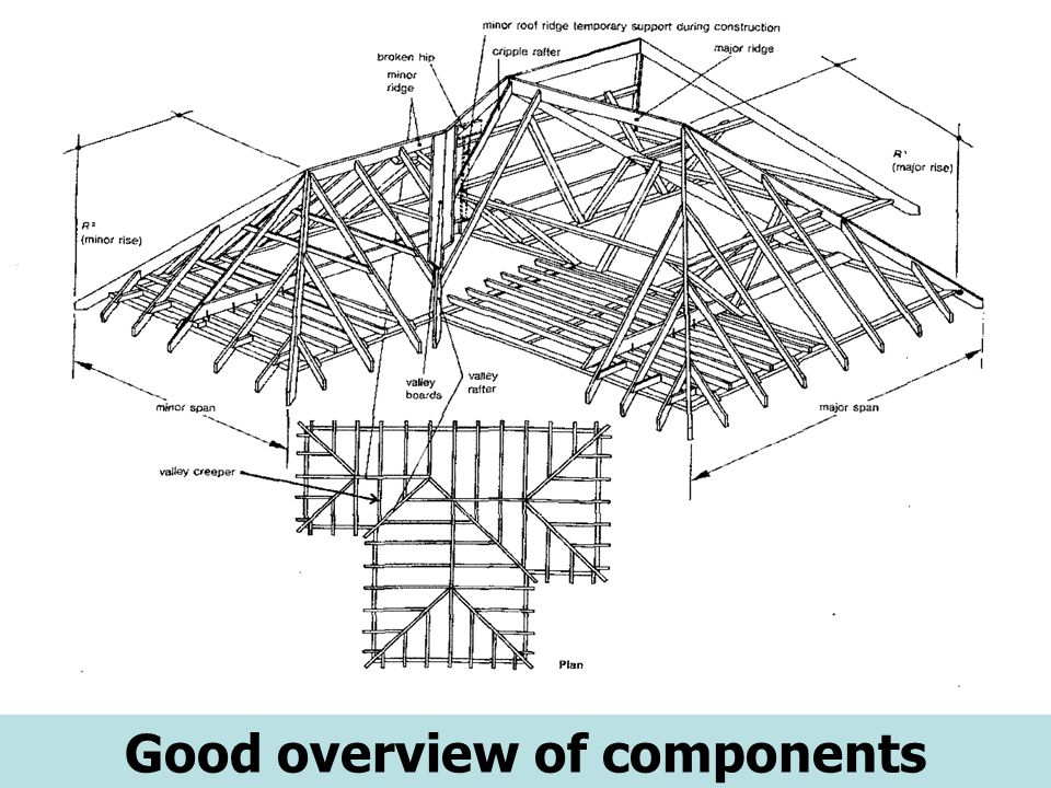 Handout Hip Valley Roofs 5 Good Overview Of Components