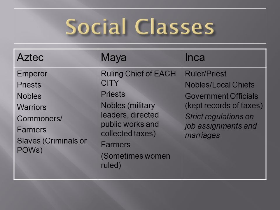 Social Classes Aztec Maya Inca Emperor Priests Nobles Warriors