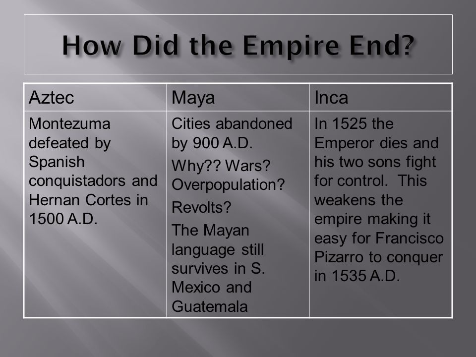 How Did the Empire End Aztec Maya Inca