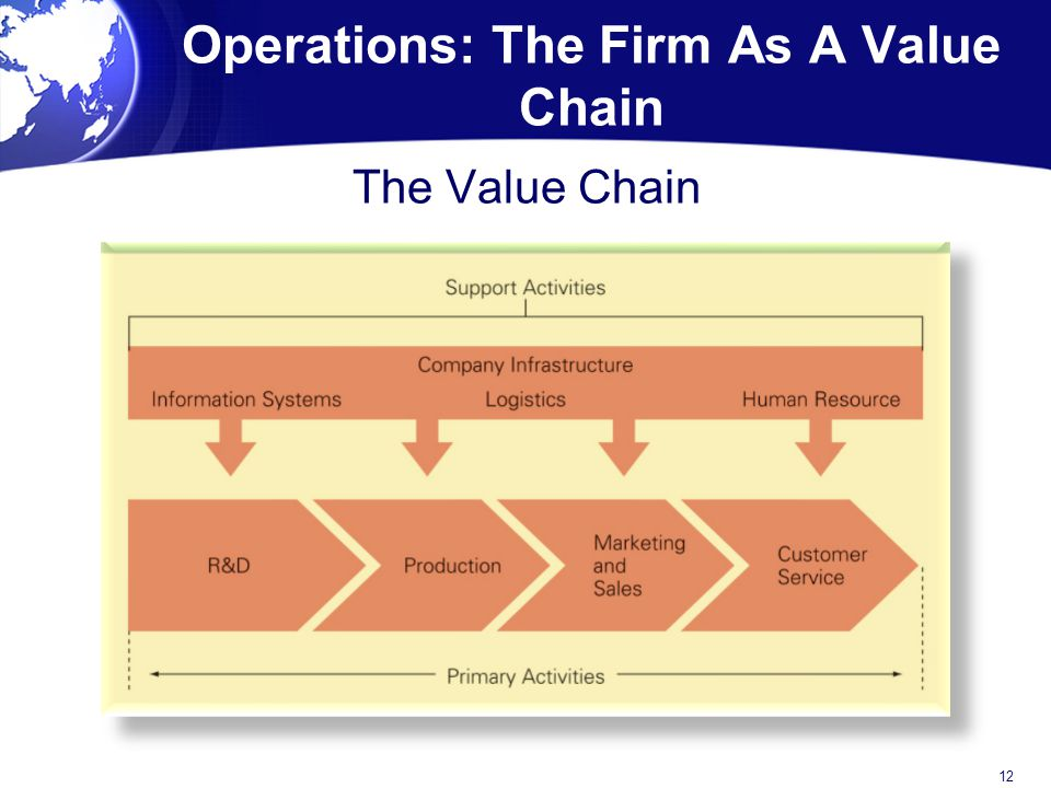 Operations: The Firm As A Value Chain