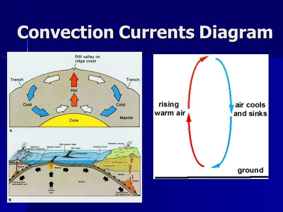 an analysis of convections currents Convection is the organized motion or movement of large groups of molecules based on their relative densities or temperatures for example, convection is the upward motion of a warm fluid spreading through a cooler one.