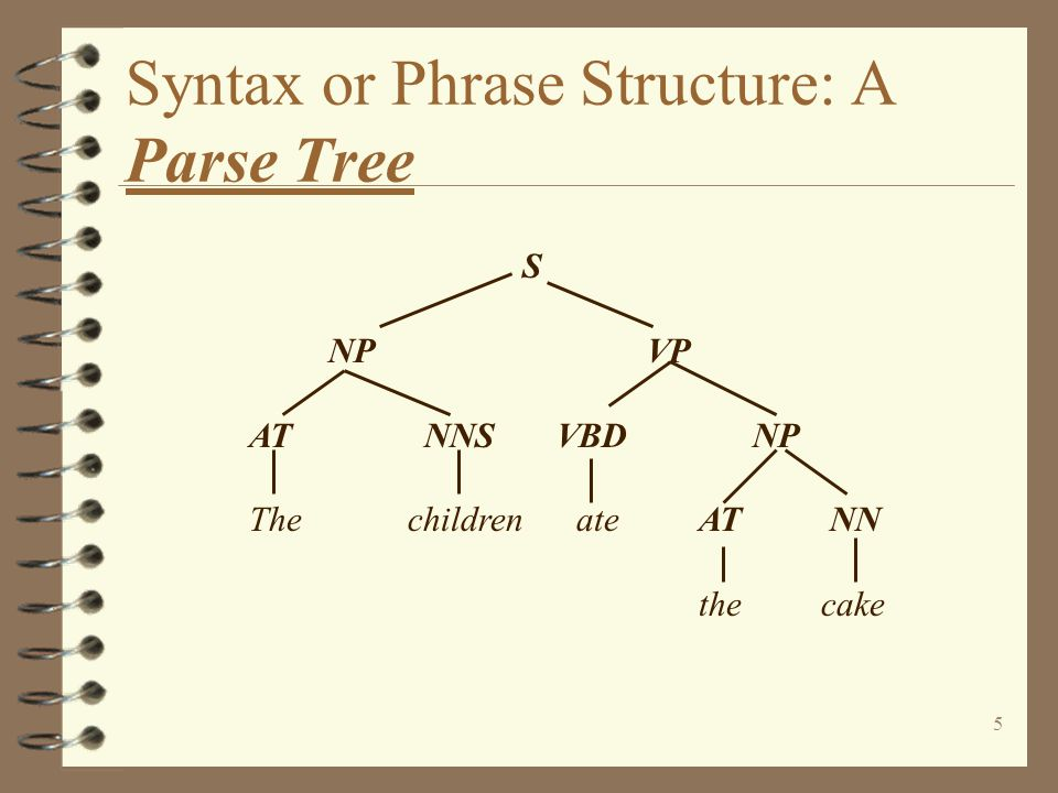 Syntax or Phrase Structure: A Parse Tree